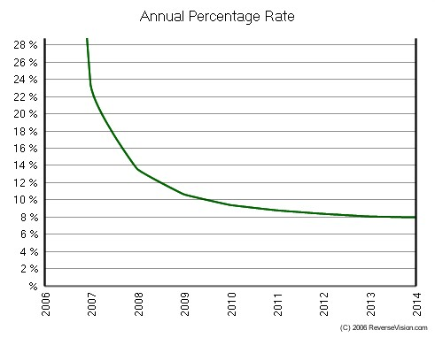 Reverse Mortgage APR Chart