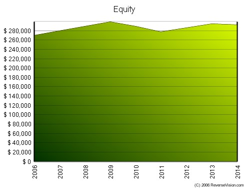 Reverse Mortgage Equity Chart